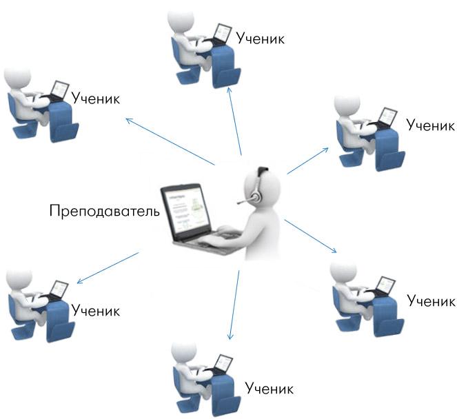 Онлайн обучение 3D